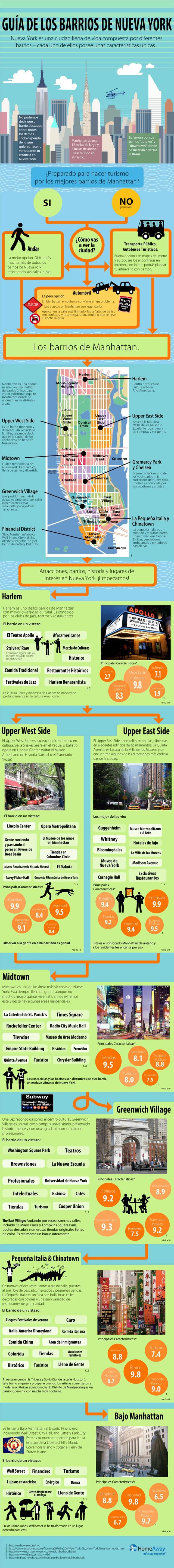Infografia Barrios NYC