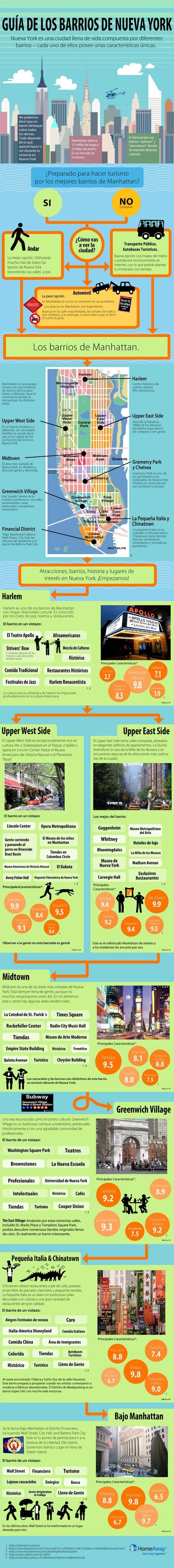 Infografia Barrios NYC