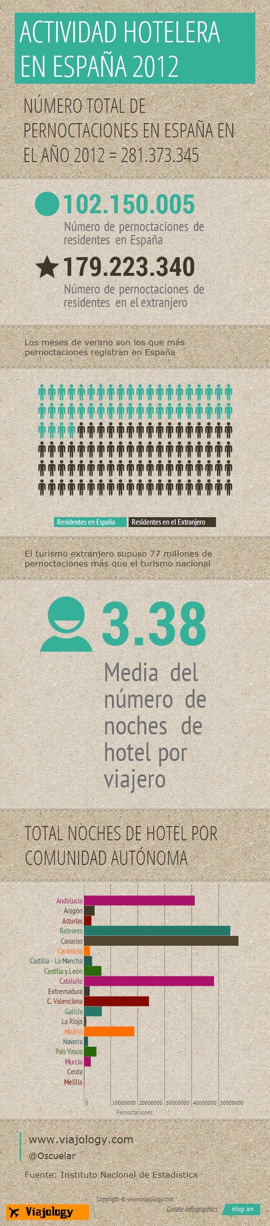 Infografia Actividad hotelera en España en 2012