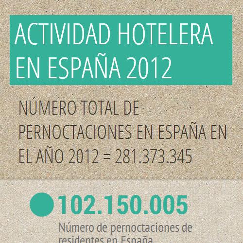 Destacada Actividad hotelera españa 2012