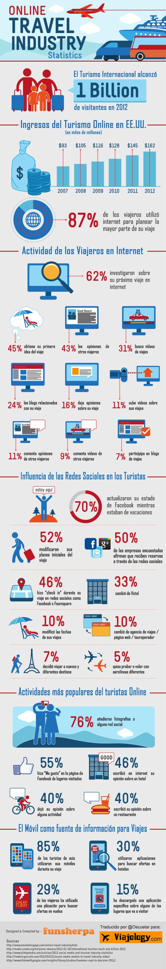 El Turismo en Internet 2012