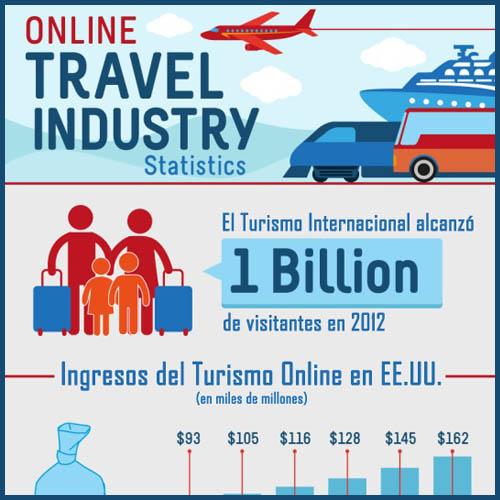 Turismo internet principal VIajology