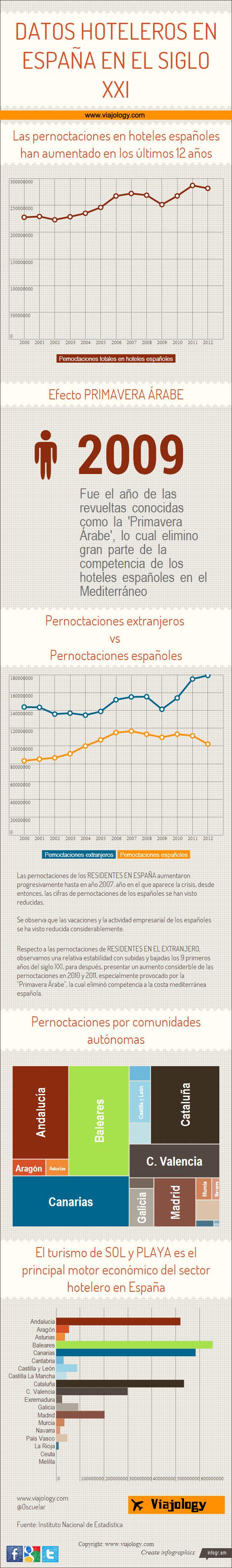 Infografia hoteles en España en el siglo XXI
