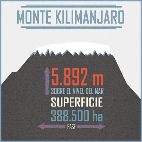 Kilimanjaroprincipal viajology