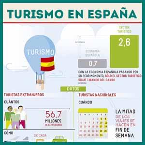 Info turismo spain viajo