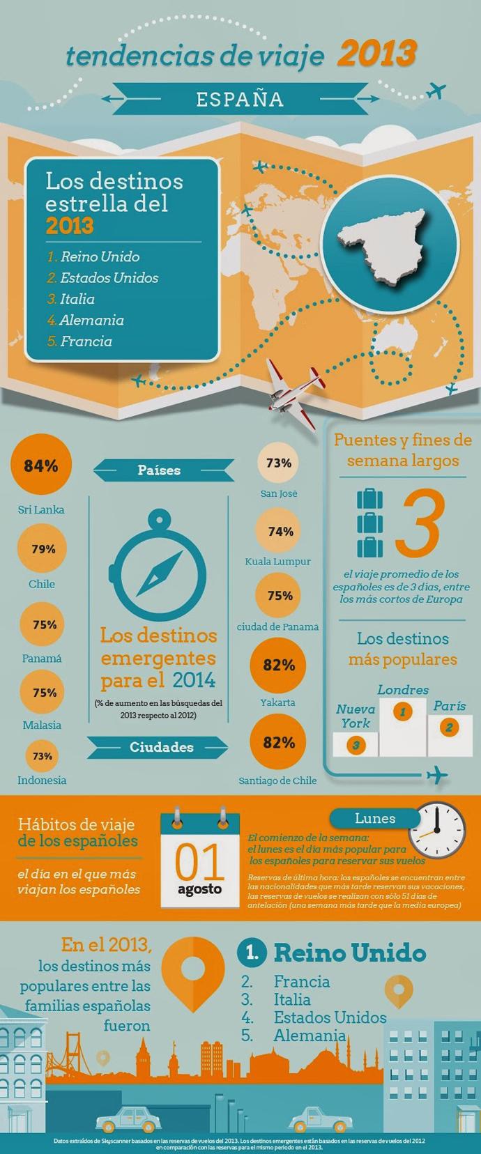 Destinos preferidos por los españoles en 2013