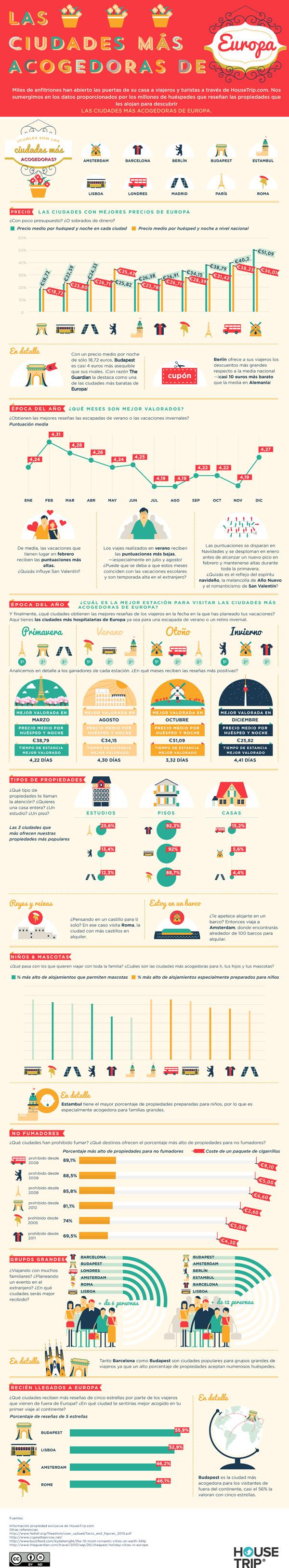 Infografia Ciudades más Acogedoras