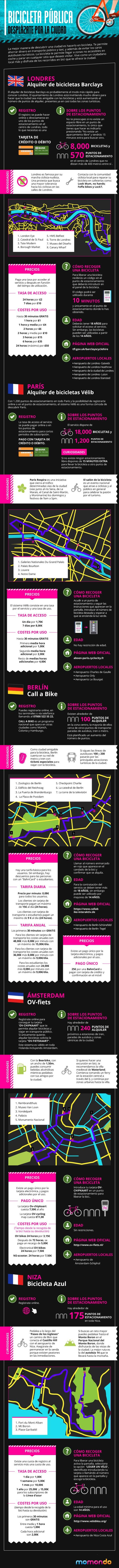 Infografia turismo en bicicleta