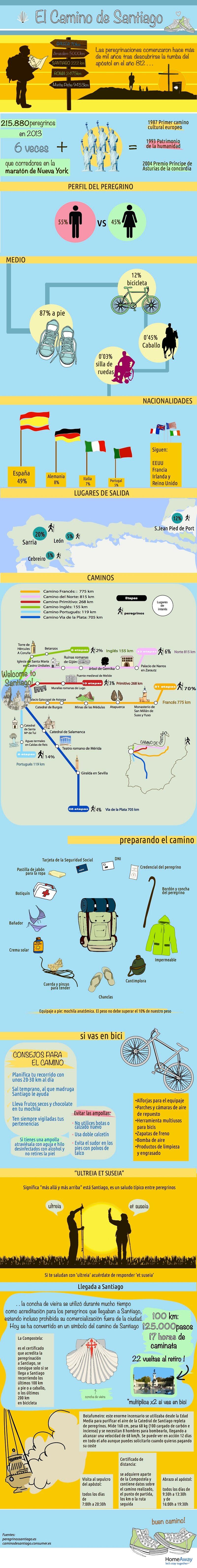 Información general sobre el Camino de Santiago
